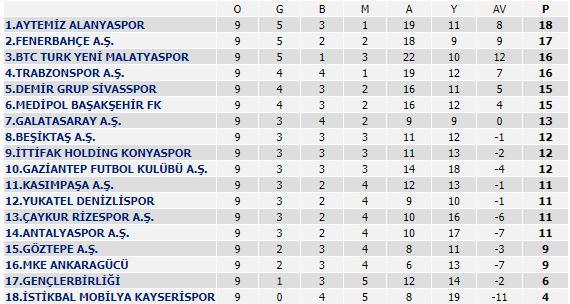 Alanyaspor Liderligini Surdurdu Trt Spor Turkiye Nin