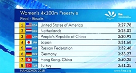 Yüzmede yeni rekor
