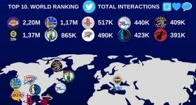Fenerbahçe Beko, NBA devlerini solladı